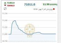 سقوط ۷ هزار واحدی شاخص در روز هیجانی بورس